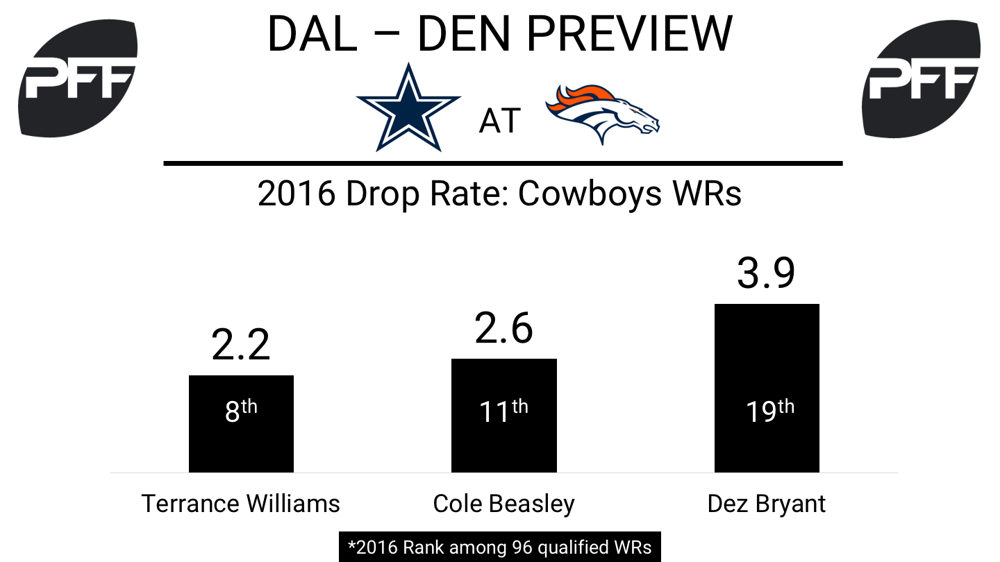 Nfl Week 2 Preview Cowboys At Broncos