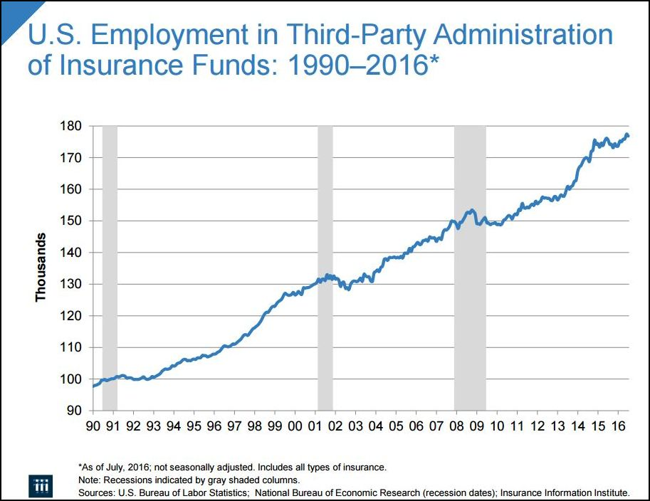 U.S. Employment in Third-Party Administration of Insurance Funds: 1990-2016