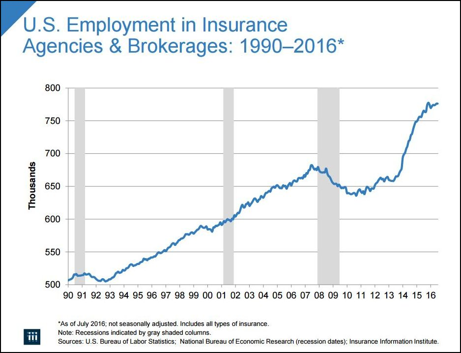 graph of U.S. employment in Insurance Agencies & Brokerages: 1990-2016