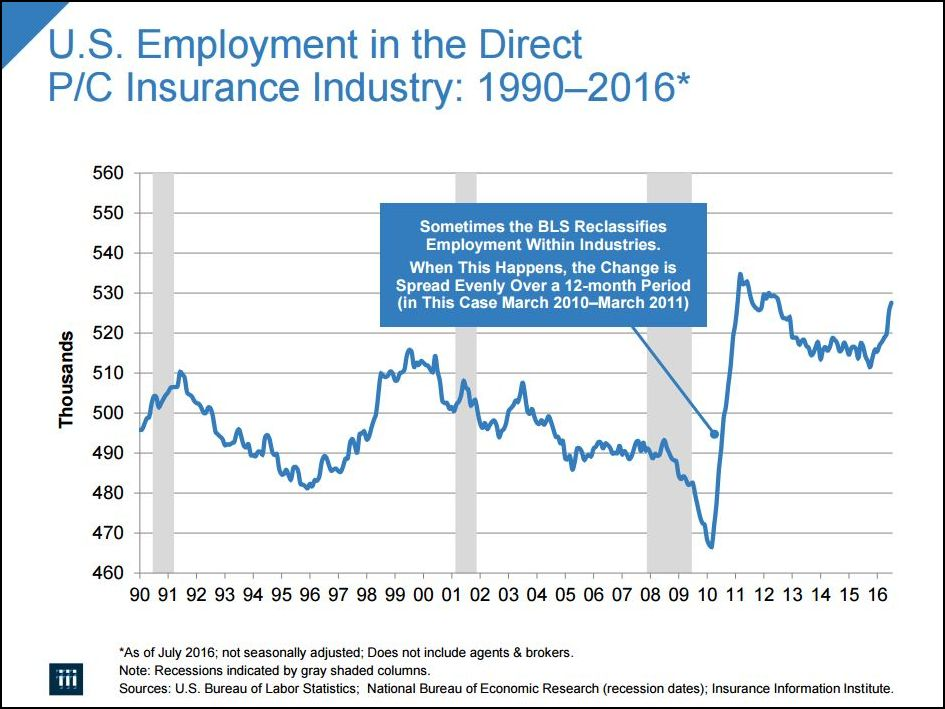 U.S. Employment in the Direct P/C Insurance Industry: 1990-2016