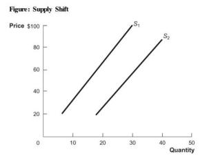 What would cause the supply curve to shift from S2 to S1