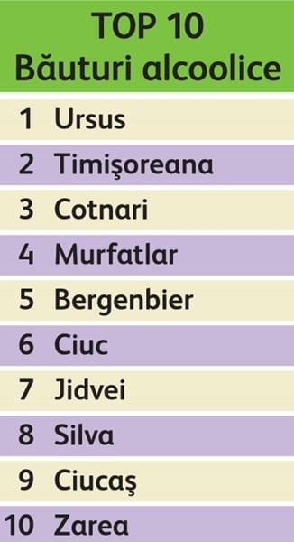 top10_bauturi_alcoolice