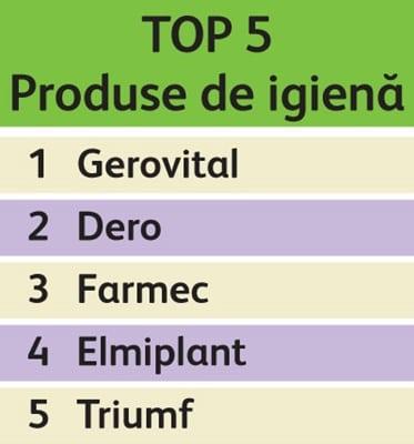 top5_produse_igiena