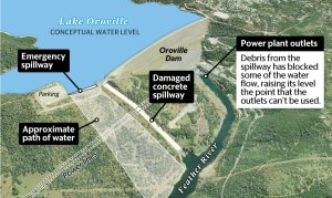 Use of untested emergency spillway yet again a possibility at crippled Oroville Dam | The