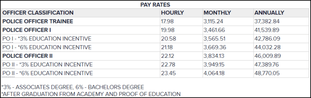 mnpd pay scale