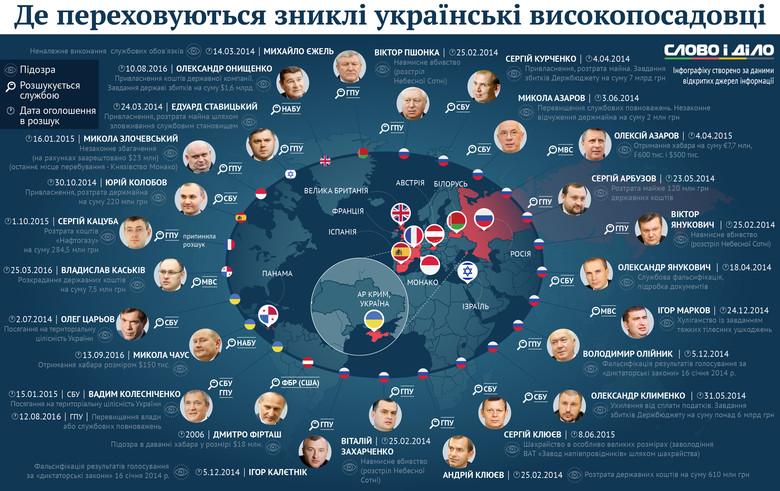 Слово и Дело составило инфографику, на которой показало чиновников, находящихся в розыске украинских правоохранительных органов.