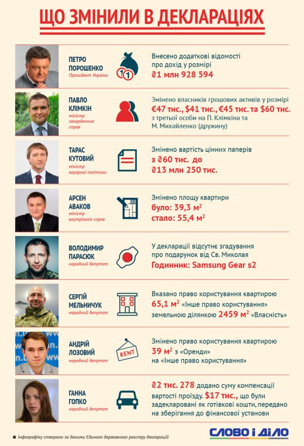Слово і Діло зібрало найцікавіші зміни, які були внесені українськими чиновниками до виправлених декларацій.