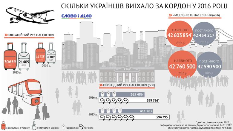 С января по ноябрь 2016 года за пределы Украины на постоянное проживание выехали более 6 тысяч человек.