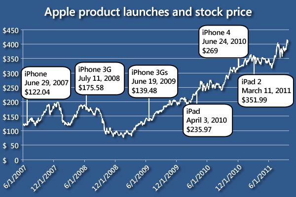Apple by the numbers.