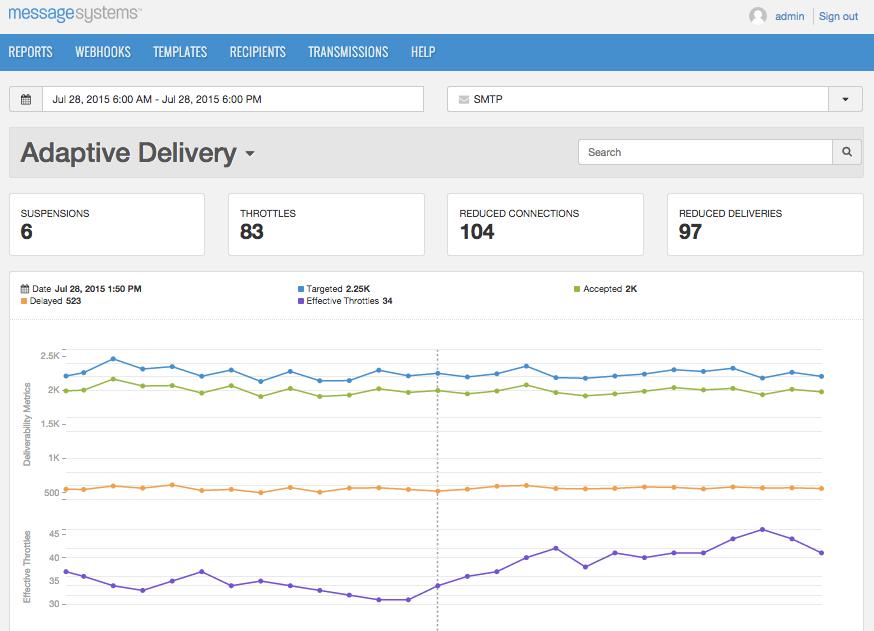Adaptive Delivery Momentum