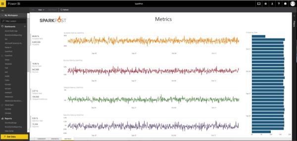 PowerBI and SparkPost analytics