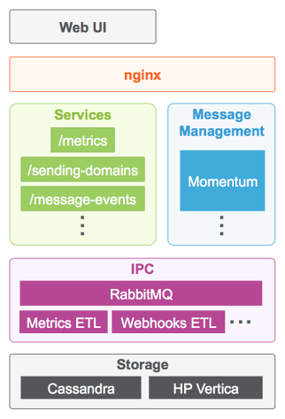 Tech Stack Email Infrastructure Diagram