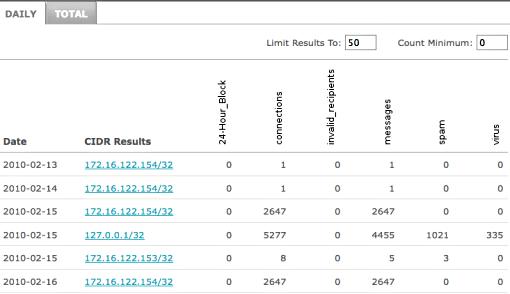 CIDR results