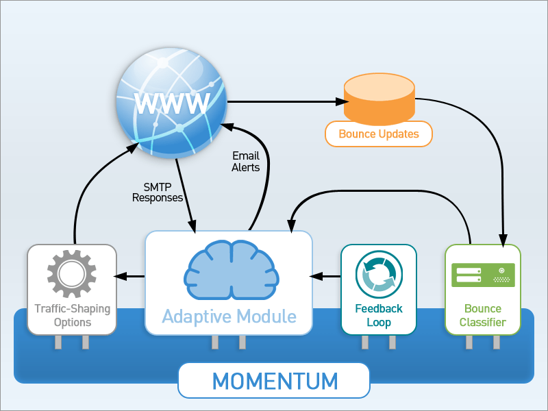 Adaptive Delivery