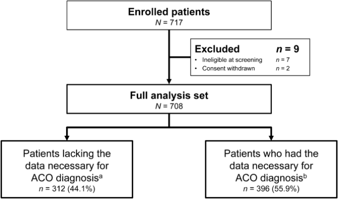 Asthma And Chronic Obstructive Pulmonary Disease Overlap According To The Japanese Respiratory Society Diagnostic Criteria The Prospective Observational Aco Japan Cohort Study Springerlink