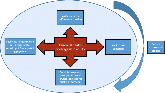 An Evaluation Of Health Systems Equity In Indonesia Study Protocol International Journal For Equity In Health Full Text