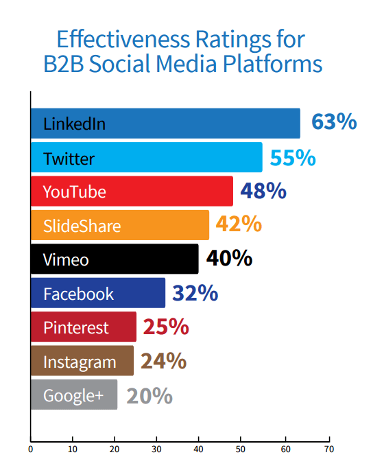 top b2b social media platforms
