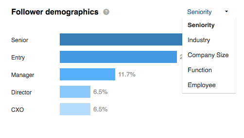 LinkedIn Followers Demographics