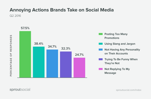 Annoying actions brands take on social media