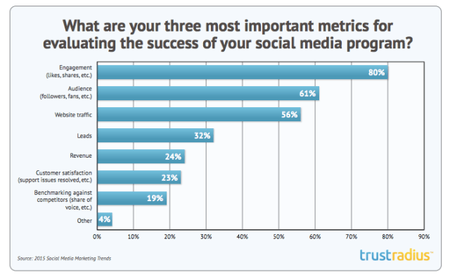 top metrics for measuring social media success