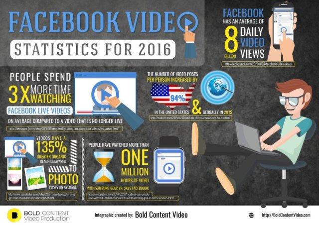 Facebook Video Statistics 2016