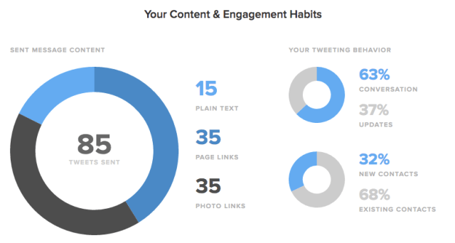 content and engagement habits