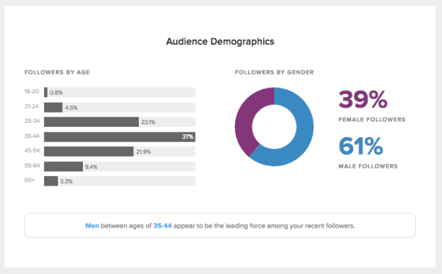 sprout social audience demographics report