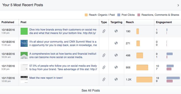 facebook post metrics