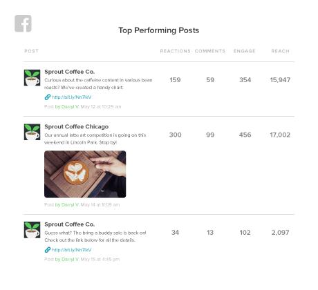 top performing facebook posts report