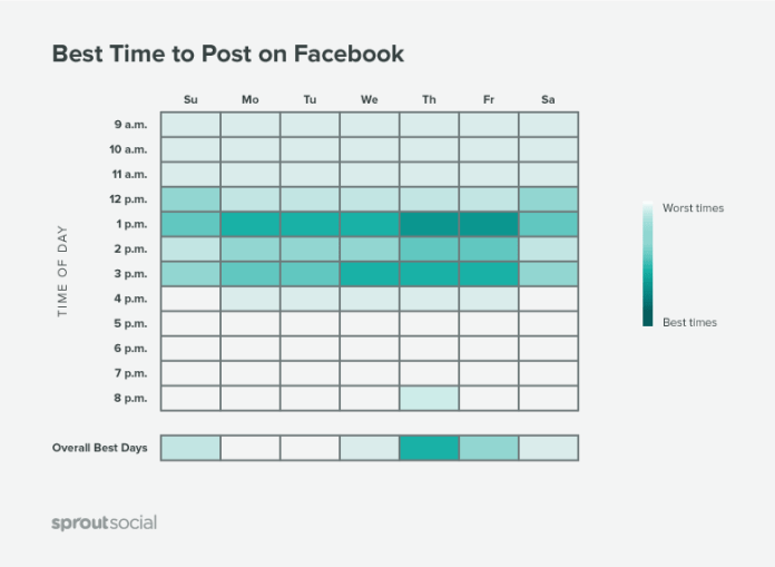 Optimized timing is one of the most important Facebook marketing tips to consider
