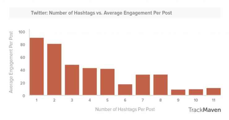 Statistically, tweets that feature hashtags get more engagement; however, brands should be wary of weighing down their posts with too many of them.