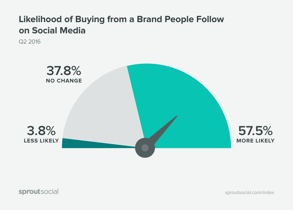 likelihood of buying from a brand followed on social media