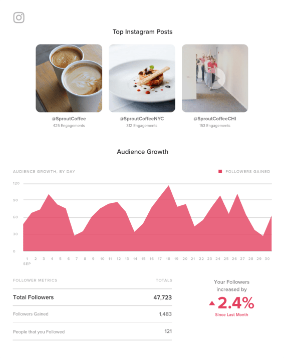 Sprout's Instagram analytics identify your brand's top-performing posts
