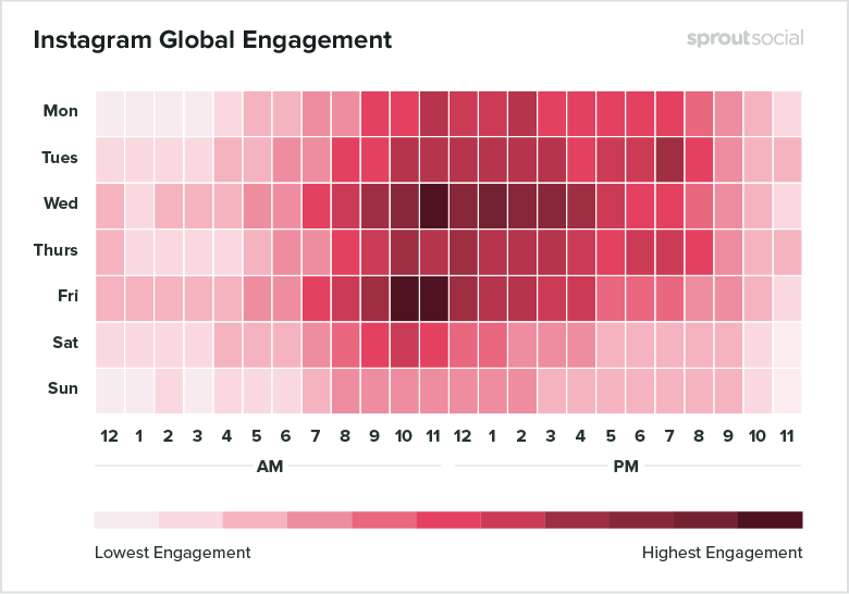 The best times to post on Instagram according to Sprout Social