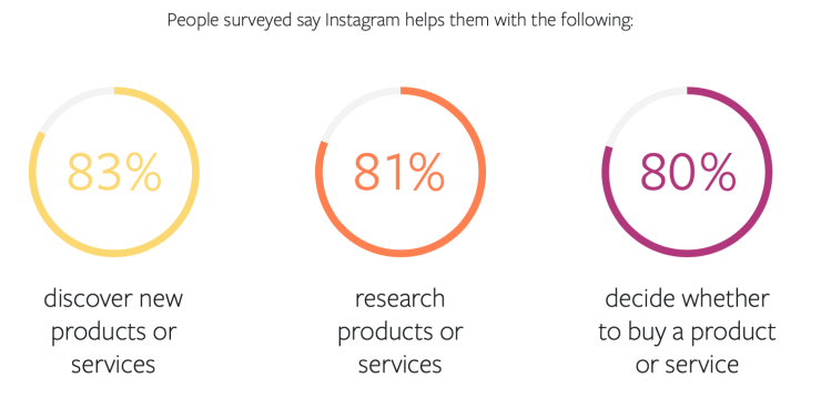 83% of instagram users discover new products or services on the platform