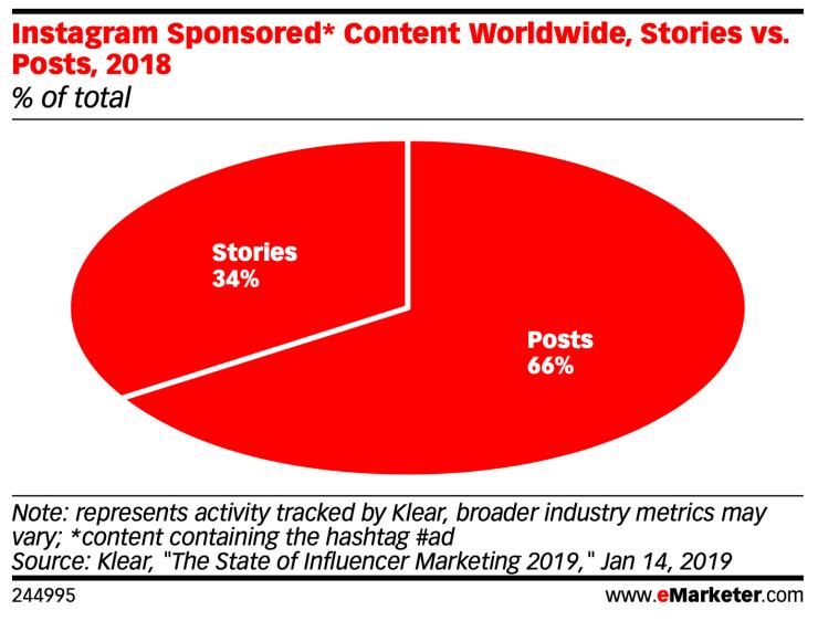 instagram sponsored content: stories make up 34% versus 66% posts