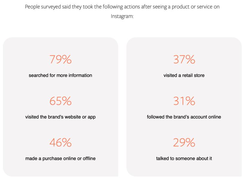 les comportements des consommateurs après avoir vu un produit ou un service sur Instagram