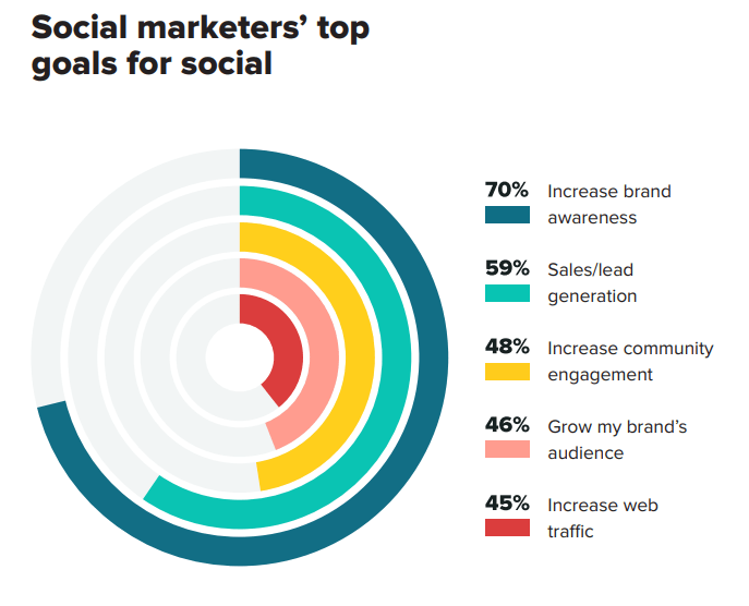 social media goals for marketers
