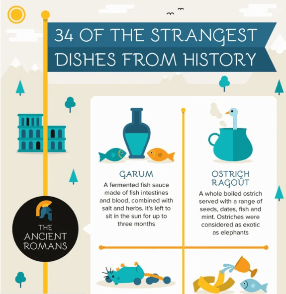 infographic on strange dishes from history