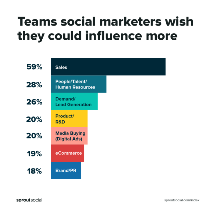 2019 Sprout Social Index chart showing which teams social marketers wish they could influence more