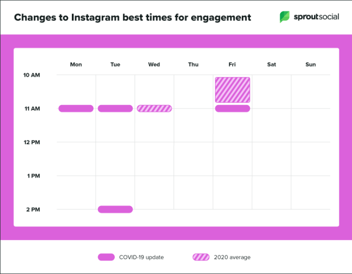 updates to instagram best times to post