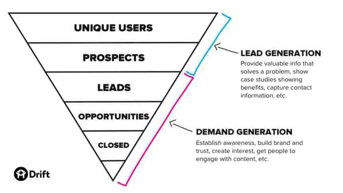 Upside down triangle depicting a demand generation funnel.