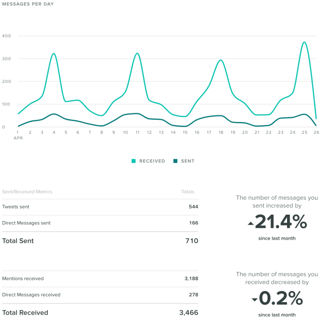 Sprout Social Twitter report