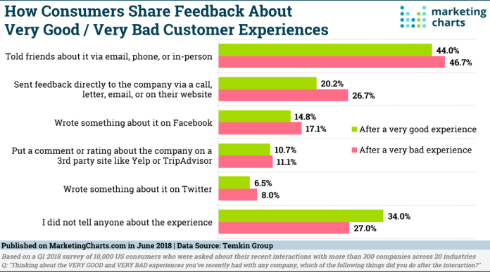 chart: how consumers share feedback on good or bad experiences