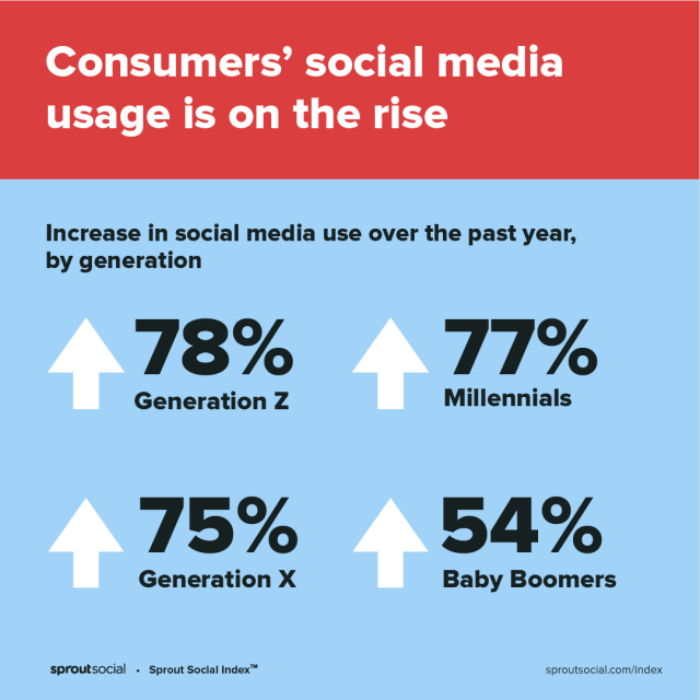 Een op tekst gebaseerde afbeelding die de snelheid beschrijft waarmee het gebruik van sociale media door de generaties heen toeneemt.