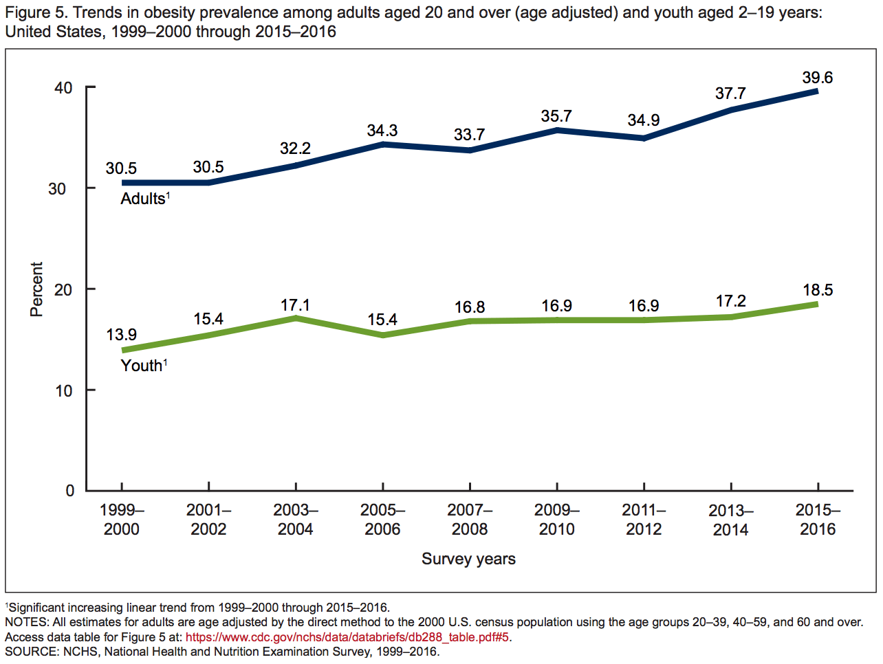National Obesity Rates Amp Trends The State Of Obesity