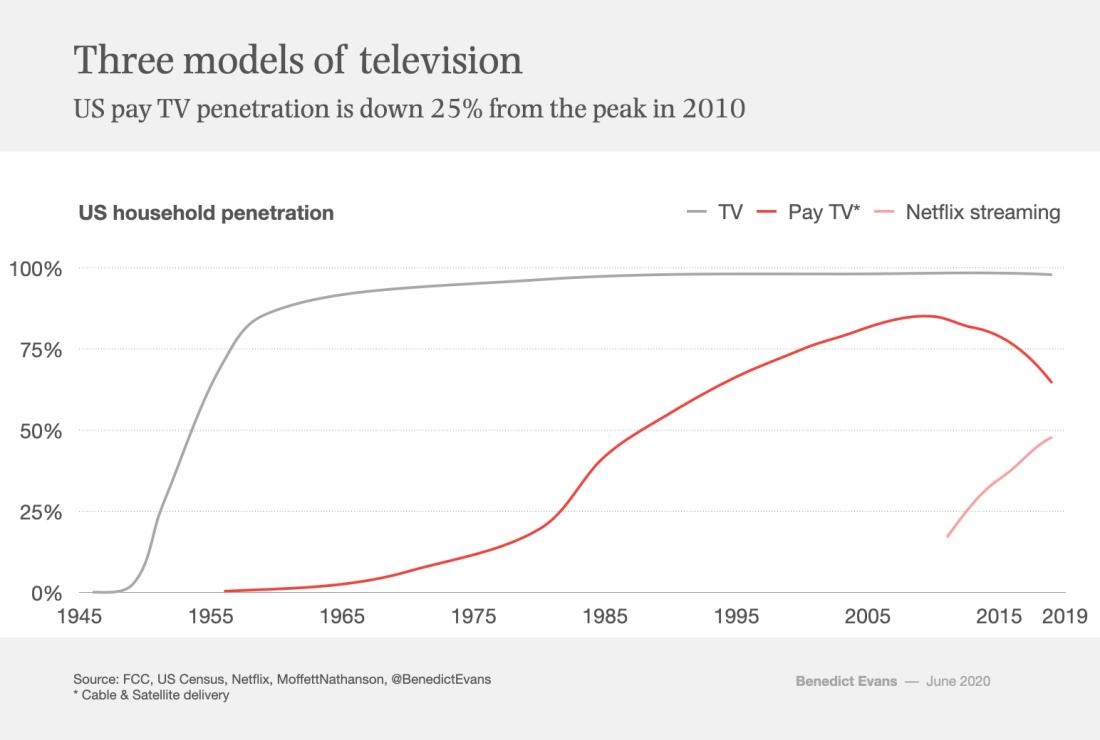 이번 주의 차트 : 미국에서 TV, 케이블, 넷플릭스의 보급율