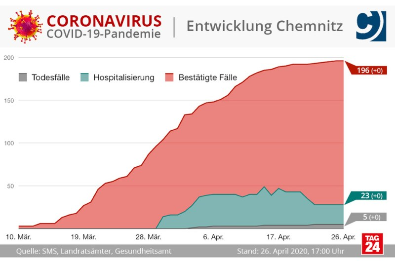 The number of Corona cases in Chemnitz has not changed since Saturday.