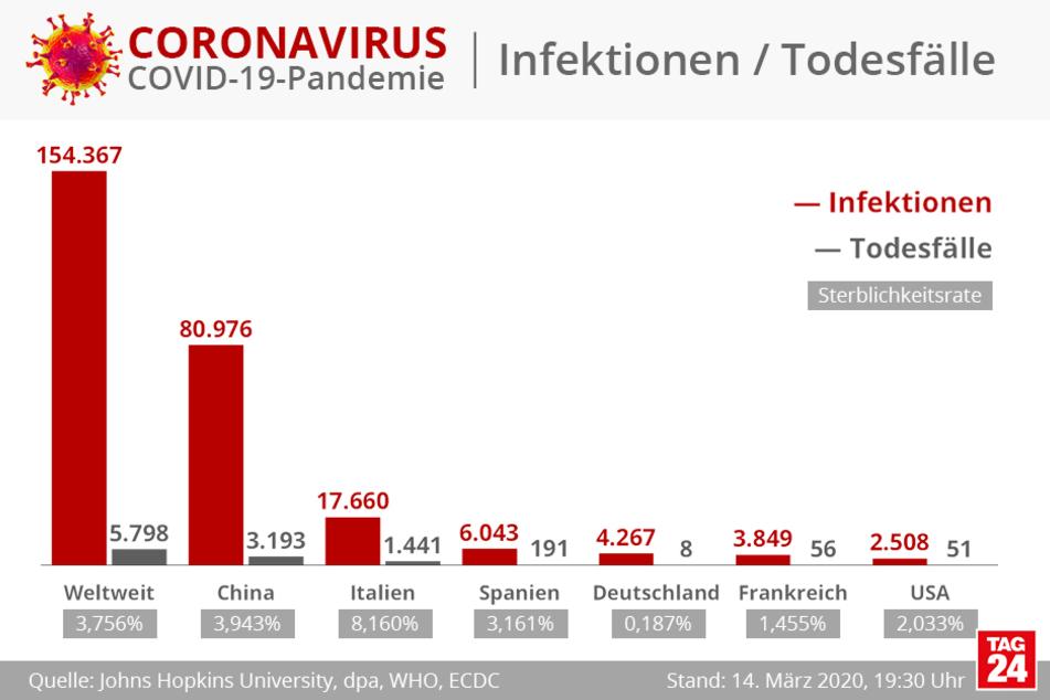 PR High Traffic Täglich bis zu 650 Webseiten Besucher am Tag für 6 Monate