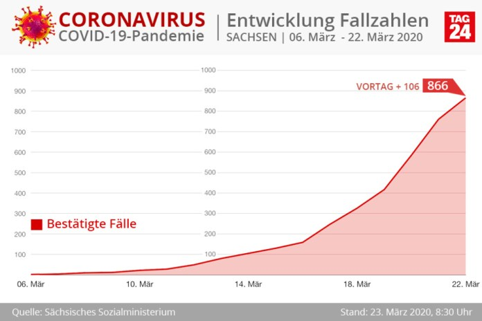 The curve of coronavirus diseases in the entire Free State.